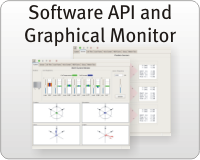Software API and graphical monitor